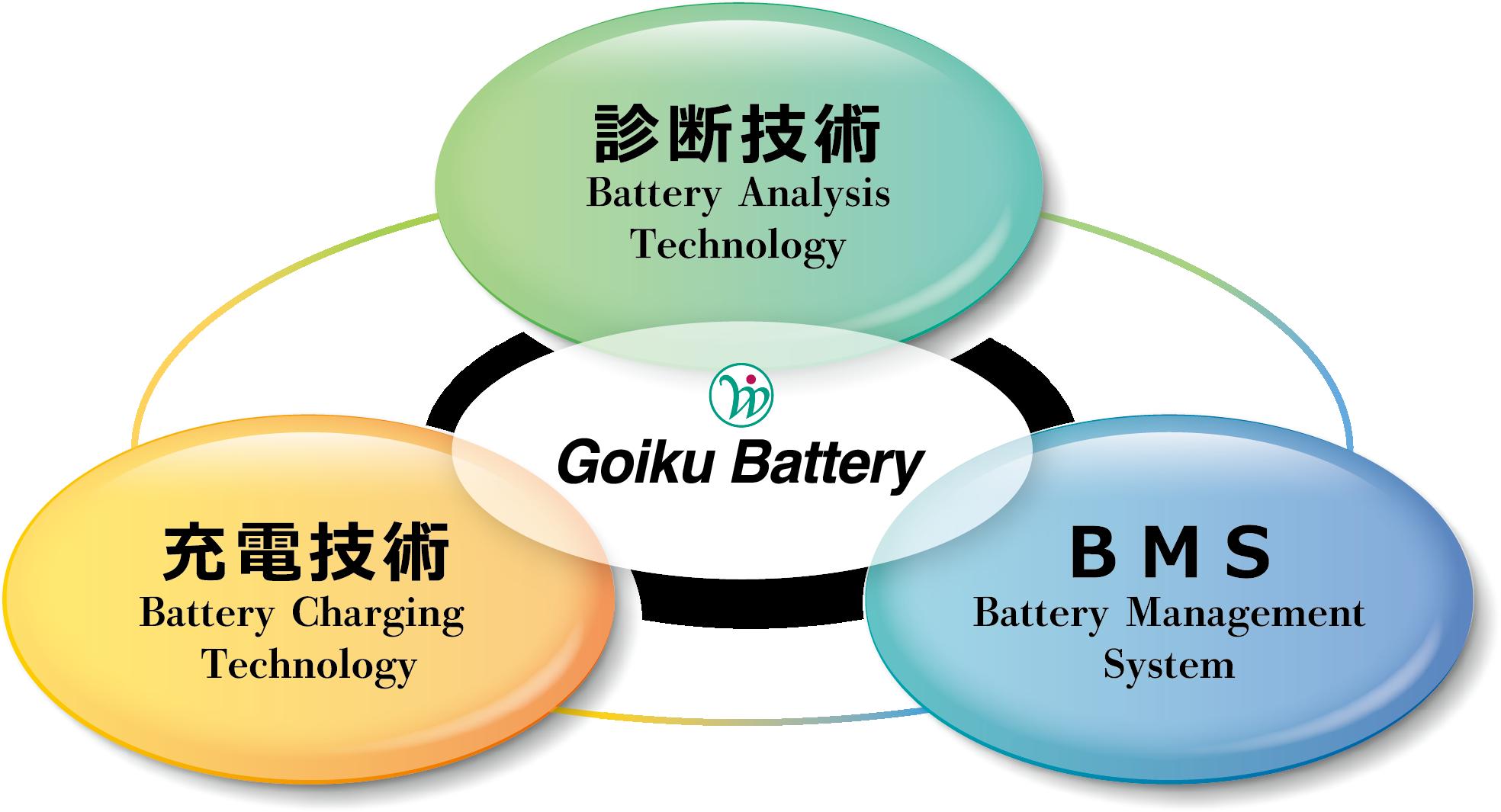 ゴイク電池の診断技術・充電技術・BMS