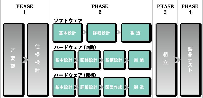 受注から納品までのプロセスフローチャート