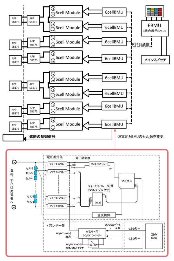 ゴイク電池のバッテリー・マネジメントシステムBMS