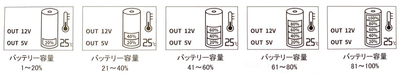 ゴイク電池のポータブル電源はひとめでわかるバッテリー残量