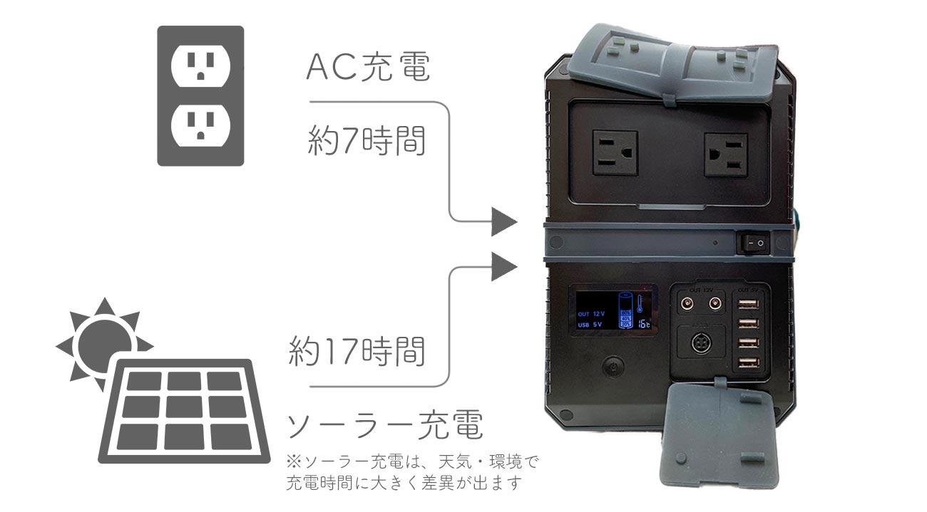 ゴイク電池のポータブル電源はAC充電とソーラー順電ができます