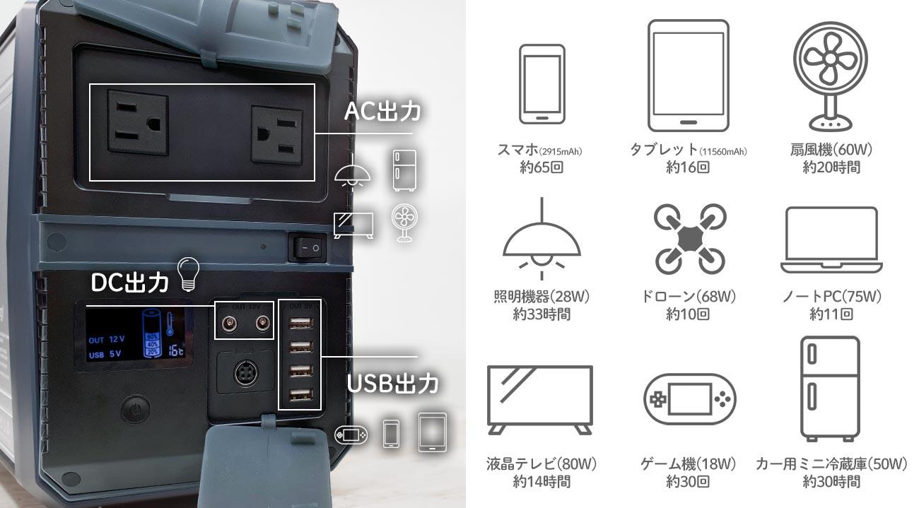 ゴイク電池のポータブル電源はスマートフォン、タブレット、ノートパソコン、ゲーム機、テレビ、電気、冷蔵庫などさまざまなものに利用できます
